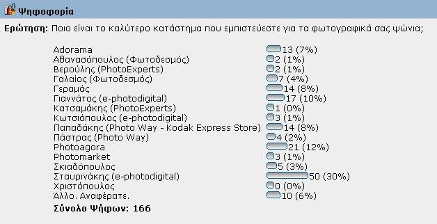fe8728bbad7d ... καλύτερο φωτογραφικό κατάστημα Αθήνας & Πειραιά. Διαβάστε την παραπάνω  ανακοίνωση, ζυγίστε τις προϋποθέσεις και ψηφίστε αναδεικνύοντας το καλύτερο.